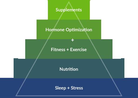 Plan-Page-pyramid-img.png